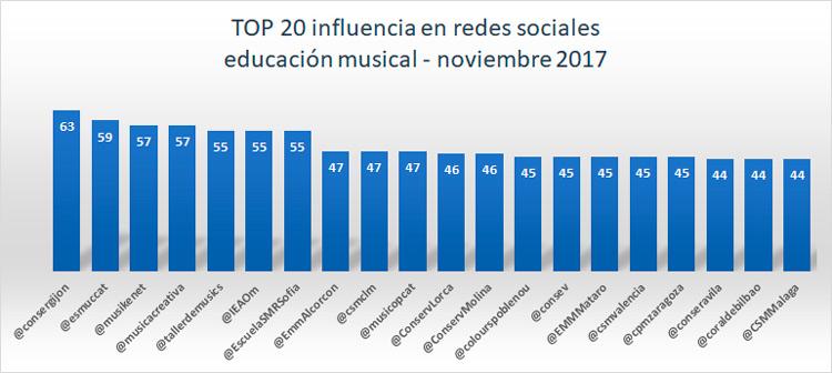 influencia-en-redes-sociales-de-la-educacion-musical-TOP-20-noviembre-2017-