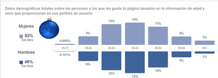 Datos demograficos pagina facebook David Peralta Navodad 2017