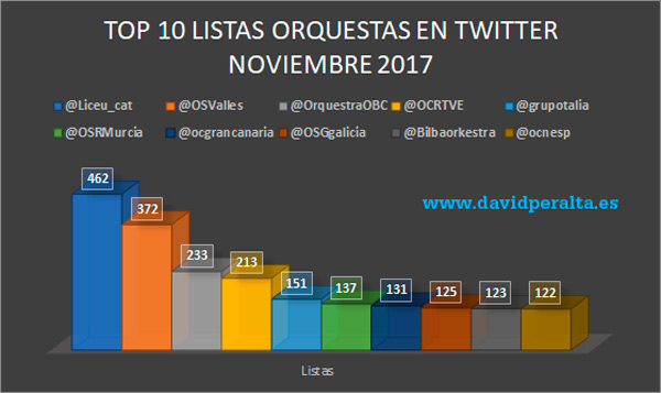 istas-en-Twitter-orquestas-espanolas-david-peralta