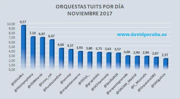 tuits-diarios-orquestas-espanolas-noviembre-2017-david-peralta