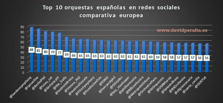Orquesta sinfónica en España y su marketing en redes sociales a nivel europeo