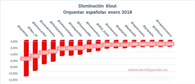 Gráfico disminución klout enero 2018 orquestas ranking