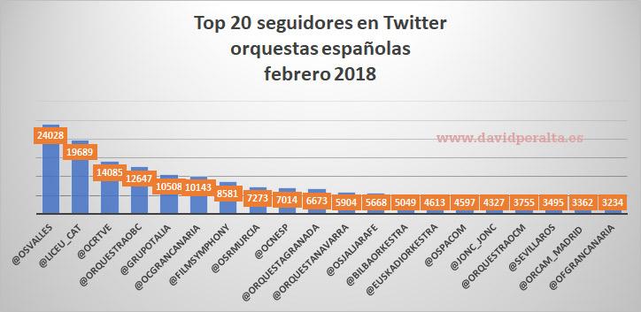 Orquestas con mas seguidores en Twitter en España
