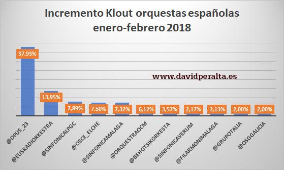 Incremento Klout orquestas españolas enero-febrero 2018
