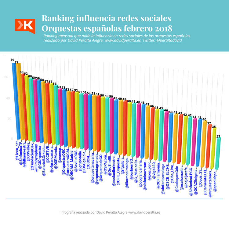 Rnking influencia en redes sociales orquestas españolas febrero 2018