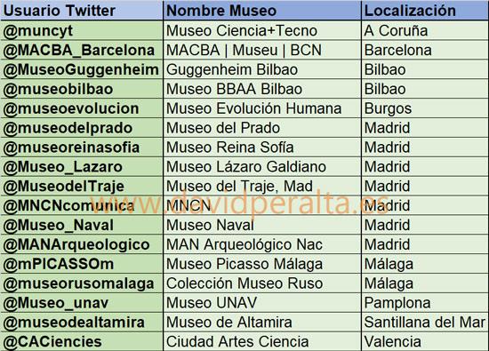 Museos españoles con cuentas verificadas