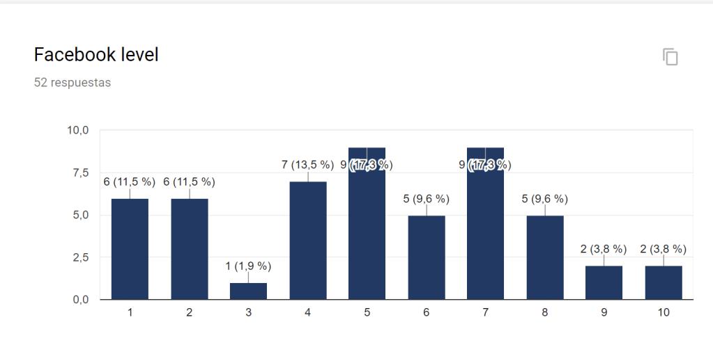 Nivel de uso de Facebook según la encuesta a estudiantes de música en la clase