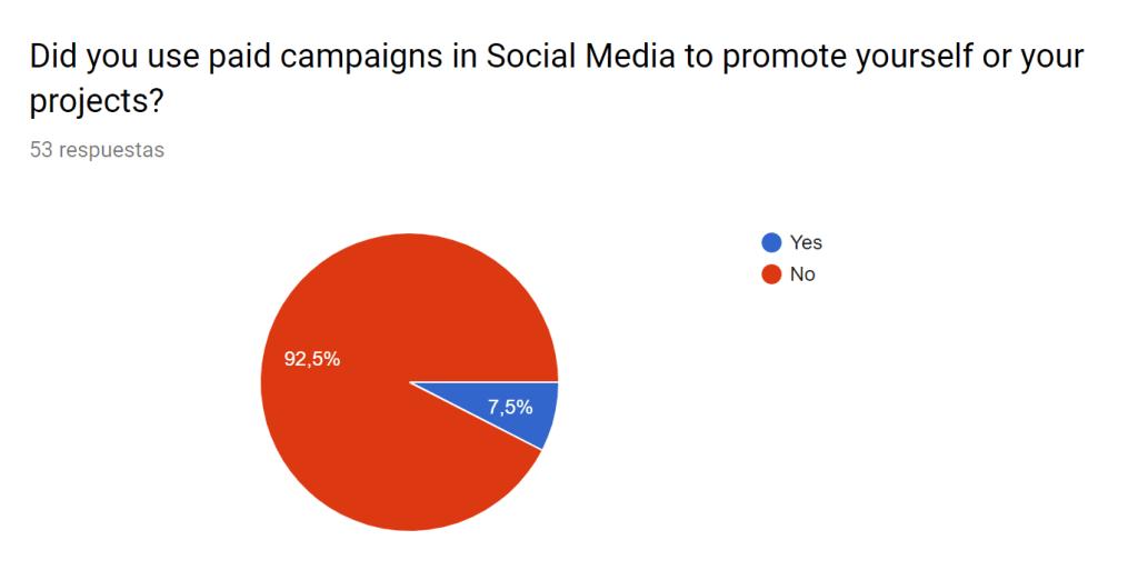 Campañas de marketing pagado en redes sociales entre los estudiantes encuestados