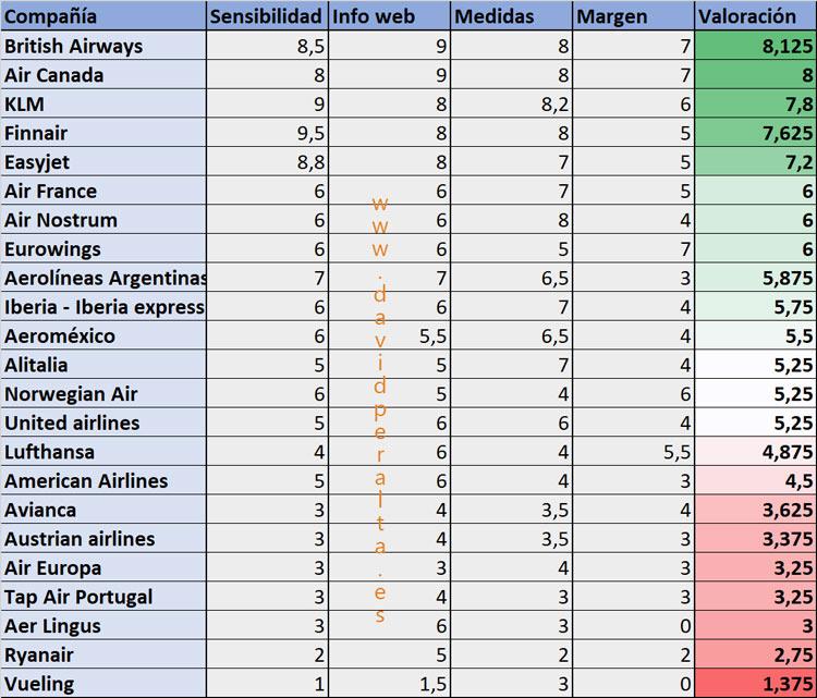 valoración lineas aéreas instrumentos musicales en cabina