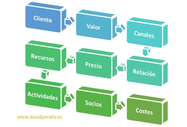 Modelo de desarrollo de plan de negocios para músico emprendedor por David Peralta Alegre