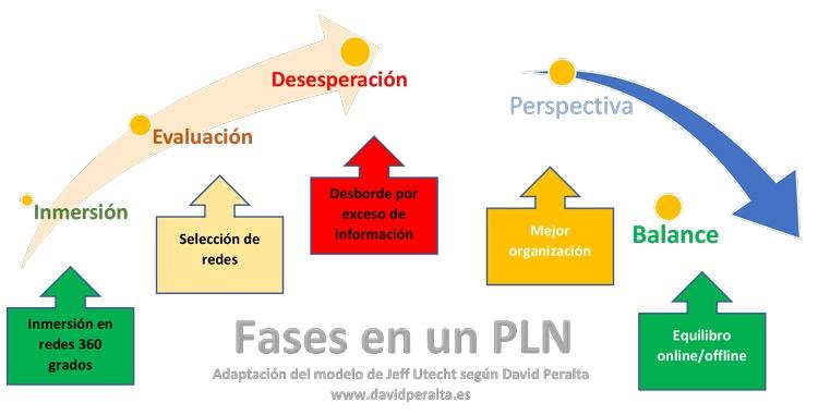 Fases de un PLN para un Ple en la pedagogía musical en Internet