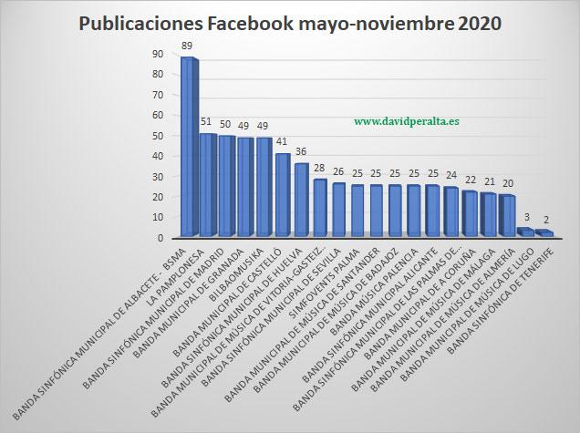 Publicaciones mayo-noviembre 2020 bandas de música en Facebook
