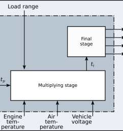 engine speed and load inputs other variables also play a role in adjusting the final injection time these are listed here in terms of ecu capabilities  [ 2281 x 1201 Pixel ]