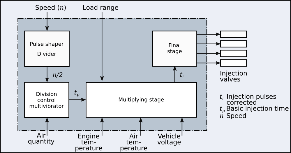 medium resolution of  engine speed and load inputs other variables also play a role in adjusting the final injection time these are listed here in terms of ecu capabilities