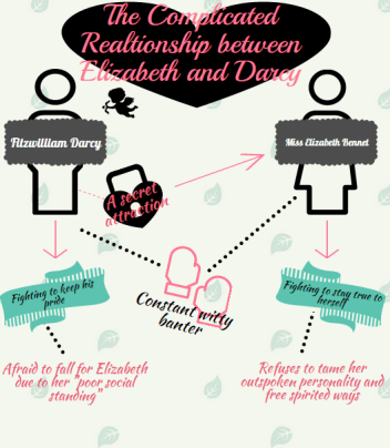 pride+and+prejudice+infograhpic