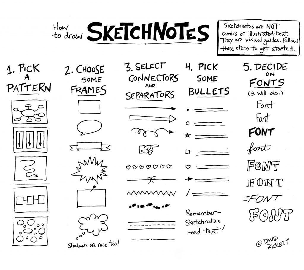 Using Sketchnotes With Novels and Plays  David Rickert
