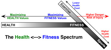 Health Fitness Spectrum in Yoga & Exercise - No Pain, No Gain versus No Pain, MORE Gain - medical massage therapists in a medical practice