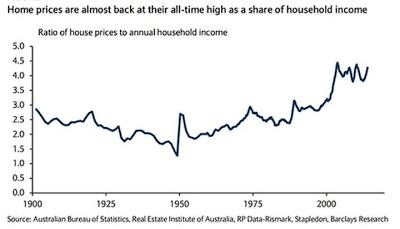 Contra Corner » The Financial Bubble Down Under