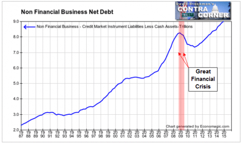 Non Financial Business Net Debt- Click to enlarge
