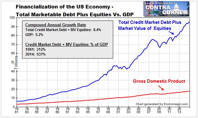 https://i0.wp.com/davidstockmanscontracorner.com/wp-content/uploads/2015/05/financialization3.png