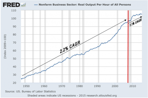 Real Output Per Hour - Click to enlarge
