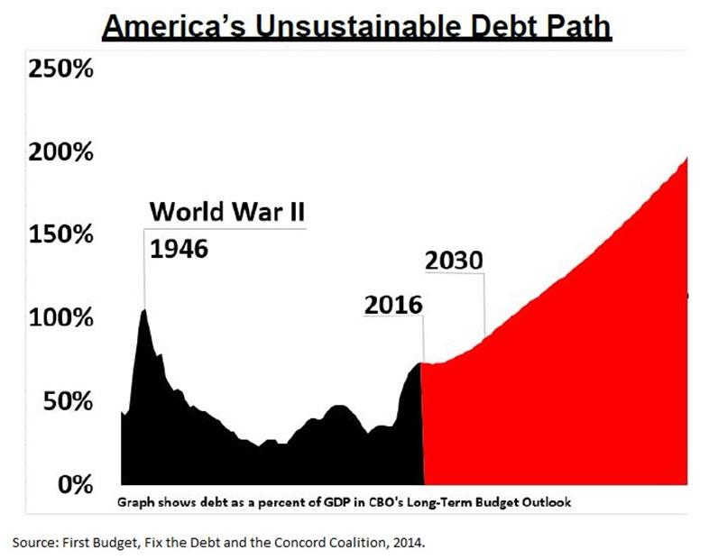 debtpath_chart