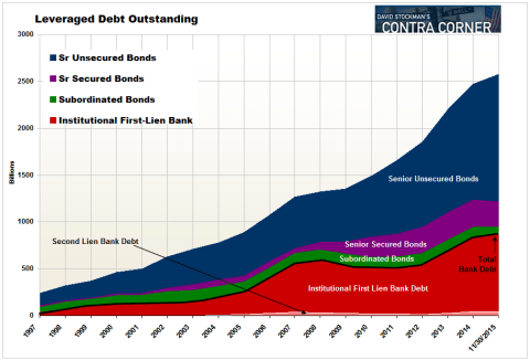Leveraged Debt Outstanding - Click to enlarge