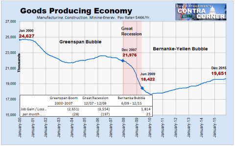 Goods Producing Economy -Click to enlarge