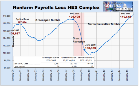 Nonfarm Payrolls Less HES Complex - - Click to enlarge