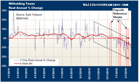 Federal Withholding Tax Trend - Click to enlarge
