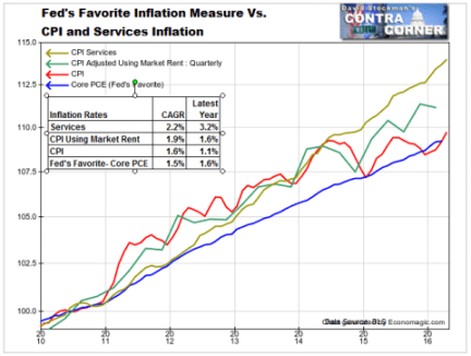 CPI, CPI Services. and PCE - Click to enlarge