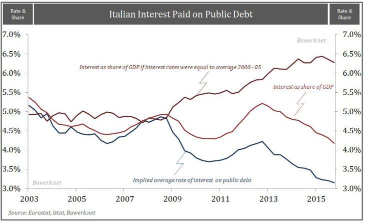 Italian-interst-paid-on-public-debt