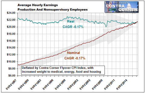 Average Hourly Earnings - Nominal and Real - Click to enlarge