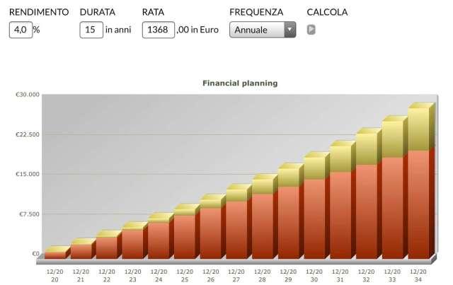 capitalizzazione composta versamenti fondo pensione e risparmio fiscale