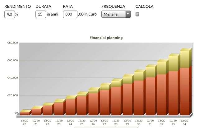 capitalizzazione composta versamenti fondo pensione