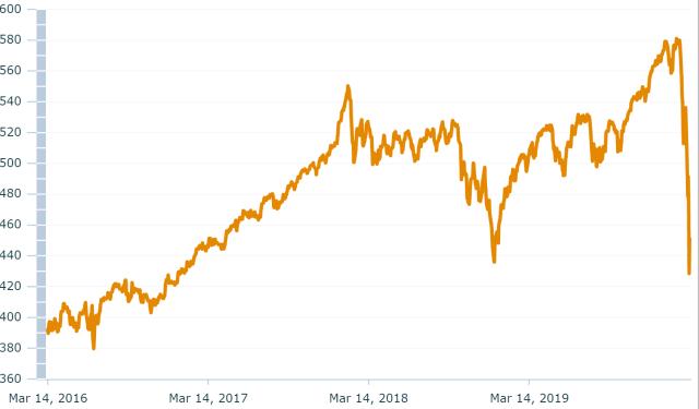 Morgan Stanley World index