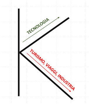 RIPRESA ECONOMICA A K TECNOLOGIA