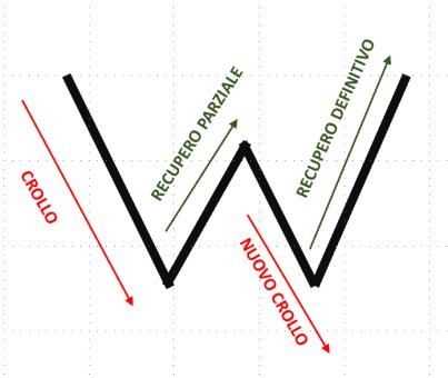 RIPRESA ECONOMICA  A W