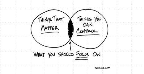 Controllare i mercati azionari