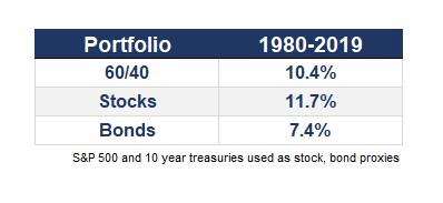 60/40 PORTFOLIO VS TOTAL STOCKS PORTFOLIO