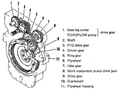 Fairfield torque hub w1b service manual