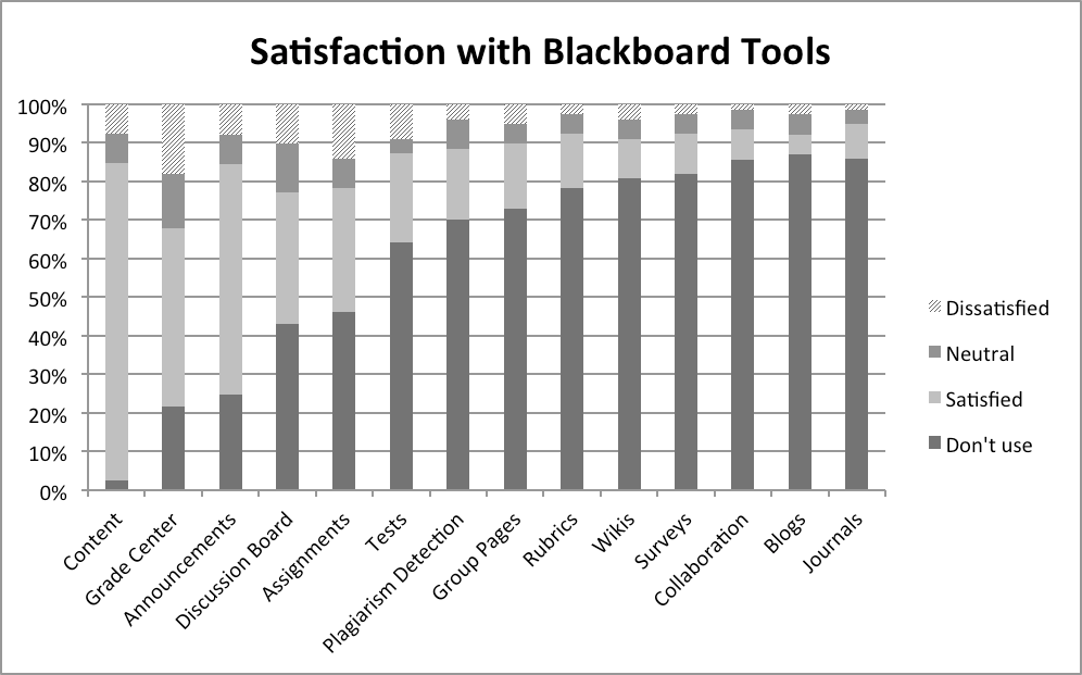 Satisfied with the Basics: 2012 Faculty Evaluation of