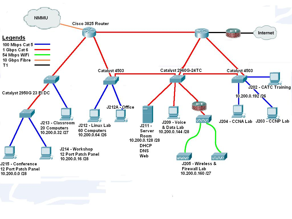 hight resolution of lab 10 0 0 0 subnets 10 subnets diagram
