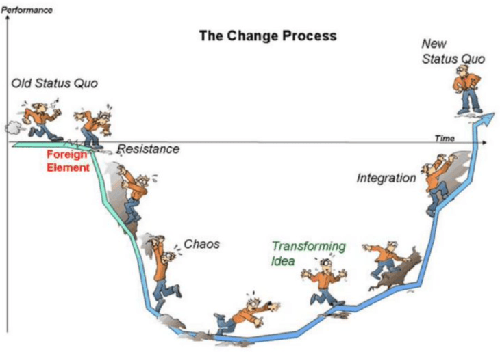 A change curve diagram from existing status quo to new status quo through resistance, chaos, transformation, integration and acceptance.