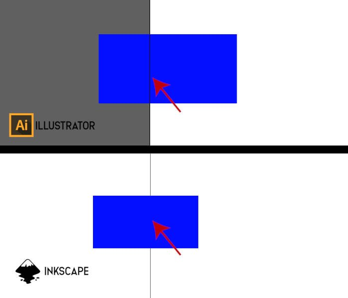 Illustrator Artboard Boundary vs Inkscape