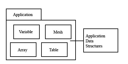 Chapter 1: The HDF5 Data Model and File Structure