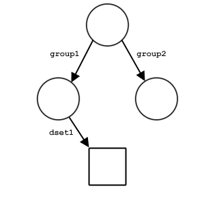 Chapter 4: HDF5 Groups and Links