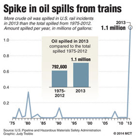 Figure 2  An additional 400,000 million gallons was spilled in the Casselton accident on Dec. 30, 2013.
