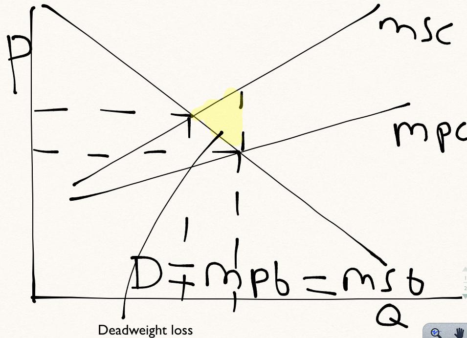 Diagram 2 supply negative externality diagram « davo18396