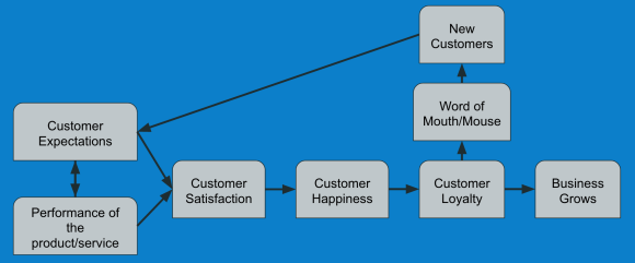 The cycle of growing your business by using the word of mouth